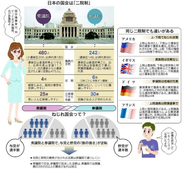 参議院の役割、衆議院とはどう違う?|NIKKEI STYLE
