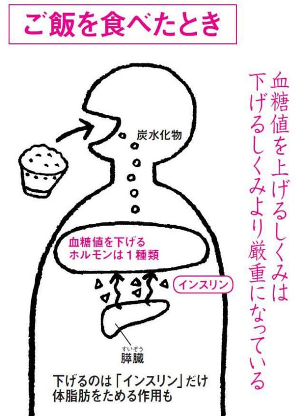 下げる 血糖 値