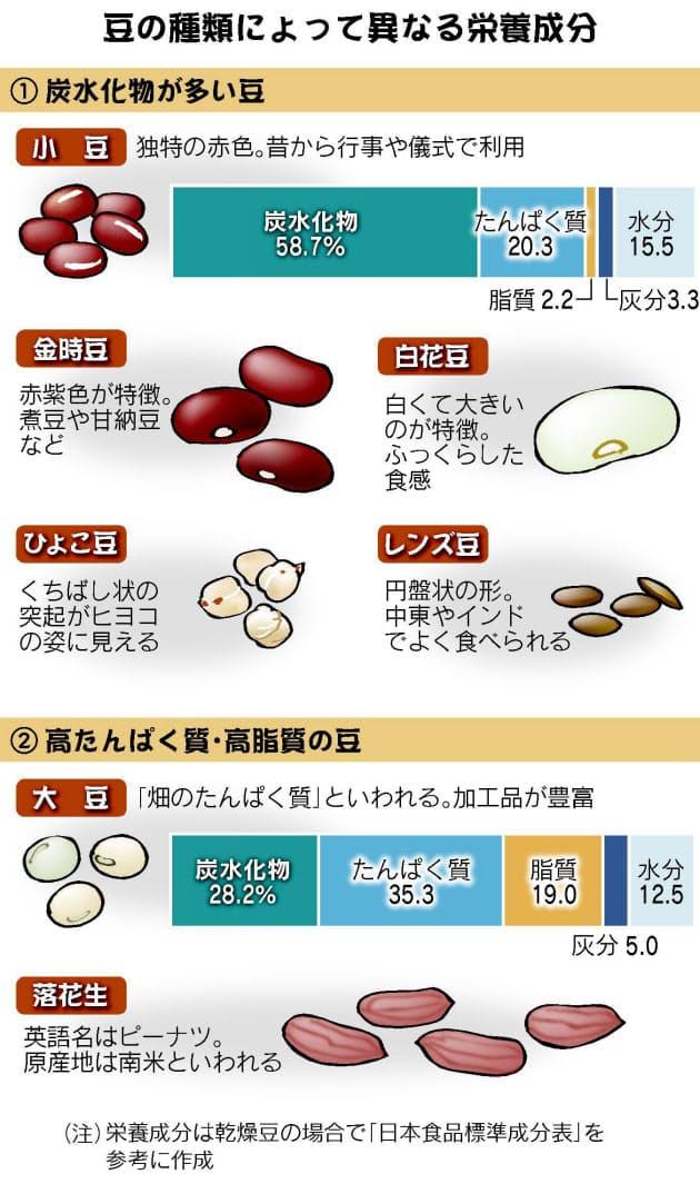 タンパク質 多い 食べ物
