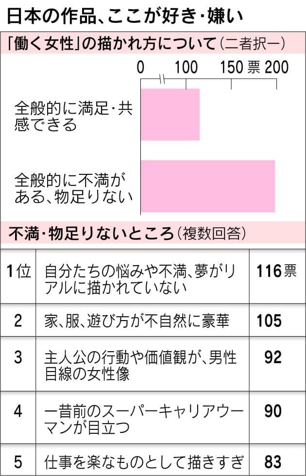 151a47724a90 映画をはじめとする日本のエンターテインメントが描く「働く女性」を、当の女性たちはどう見ているのか聞いた。全般的に「満足・共感」している人が115人に  ...