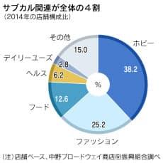 4ff888c978 最初の出店は2008年。来日したVIPに日本のサブカルを紹介する応接室を設けた。当初は秋葉原を出店先の候補に考えていたが、雑居ビルの立ち並ぶ街中の引率は難しい。