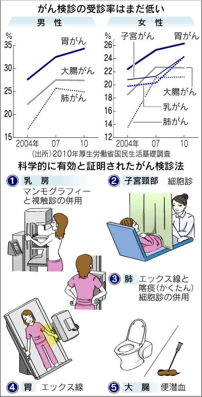 大腸 が ん 検診 費用