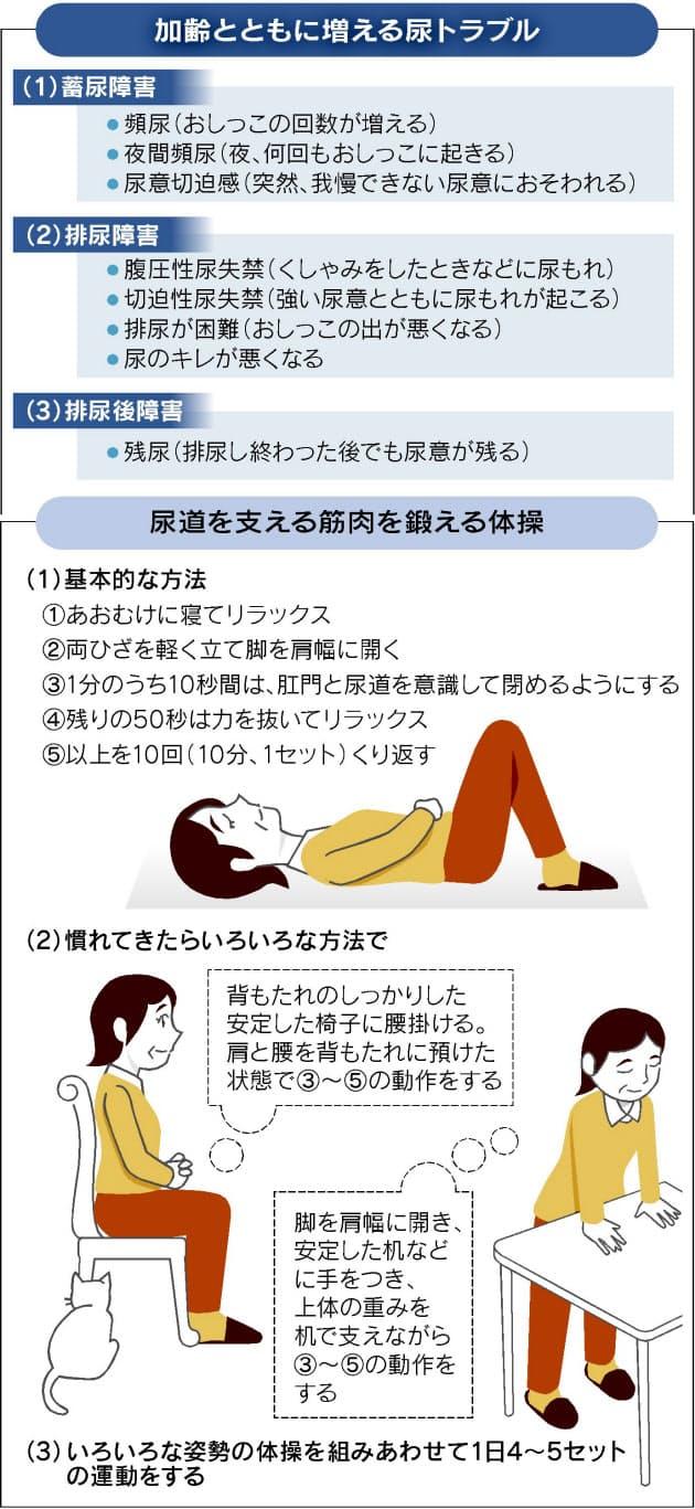 寝れ 法 残 ない 対処 尿 感