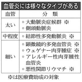 ジャンプ竹内選手が直面した難病「血管炎」とは NIKKEI STYLE