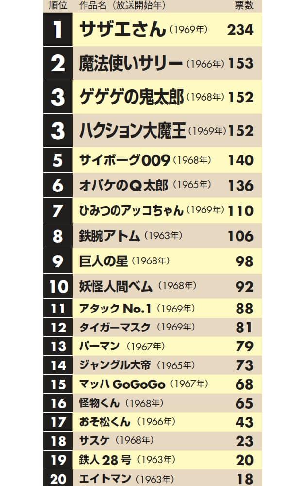 歴代 アニメ視聴率ランキング