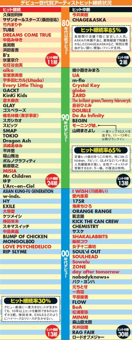 2003 年 ヒット 曲