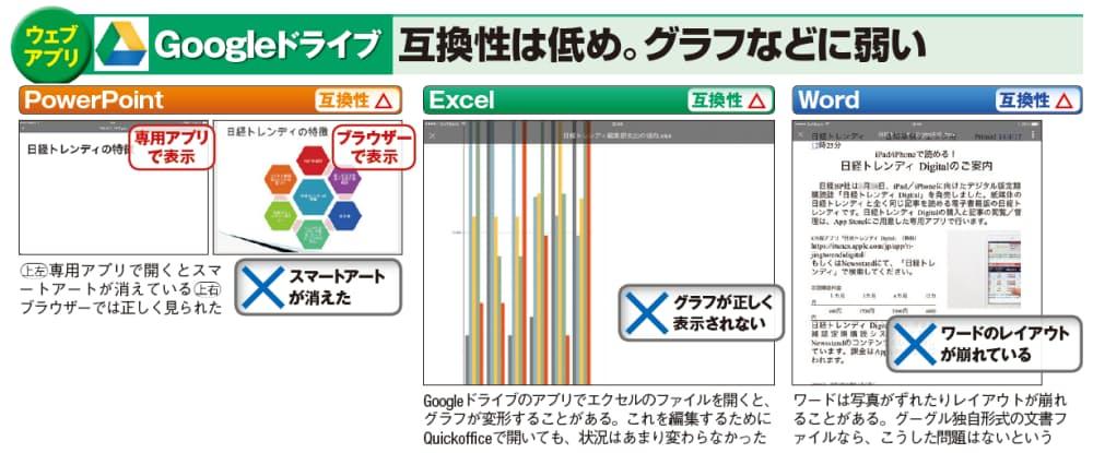 互換性に差あり ipad向け無料オフィスアプリの実力 mono trendy
