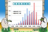 日本人の睡眠時間の分布。NHK放送文化研究所編『日本人の生活時間2005』(NHK出版、2006年)から作成(イラスト:三島由美子)