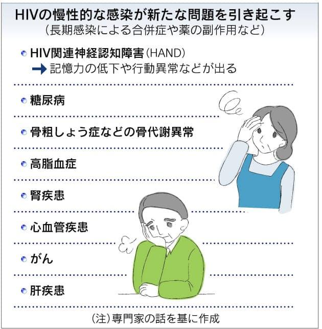 脳症 Hiv