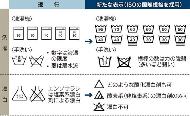 洗濯 表示 の 意味