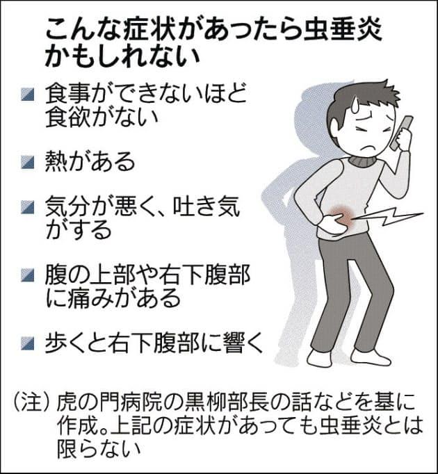 大腸 憩室 炎 症状