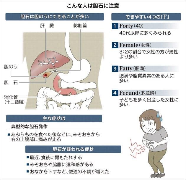 急性 胆嚢 炎 症状