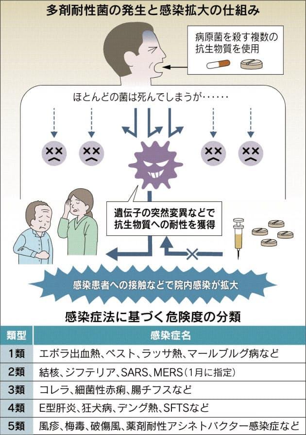 菌 薬剤 耐性