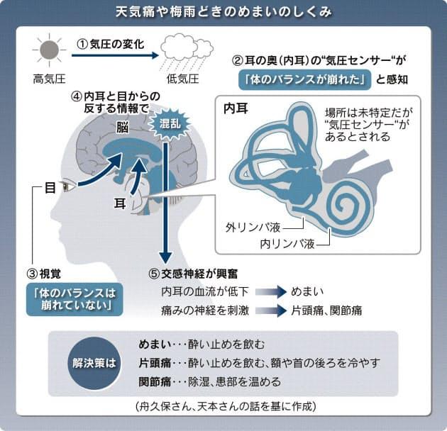 「自律神経 天気」の画像検索結果