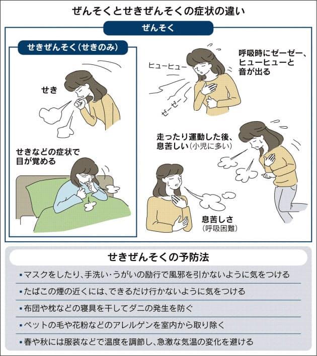 処置 喘息 応急