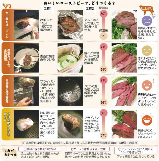 オーブン ローストビーフ 作り方