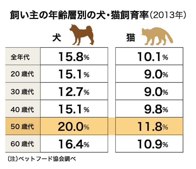 ペット事情の謎 飼い犬が急減しているワケ エンタメ Nikkei Style
