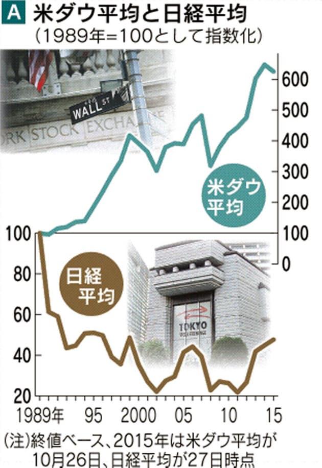 ネスレ 株価