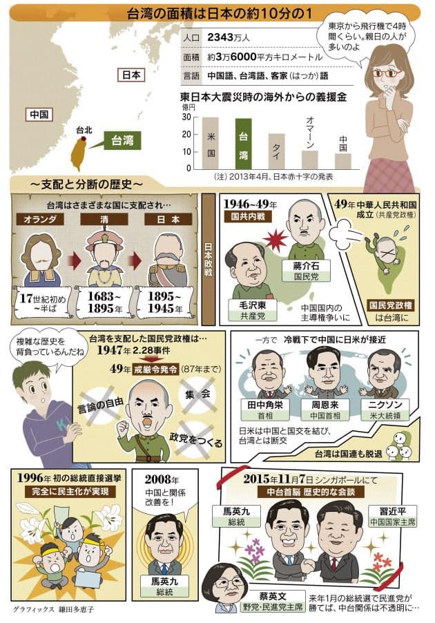 日本 と 台湾 の 関係
