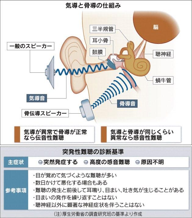 は 難聴 突発 性 と