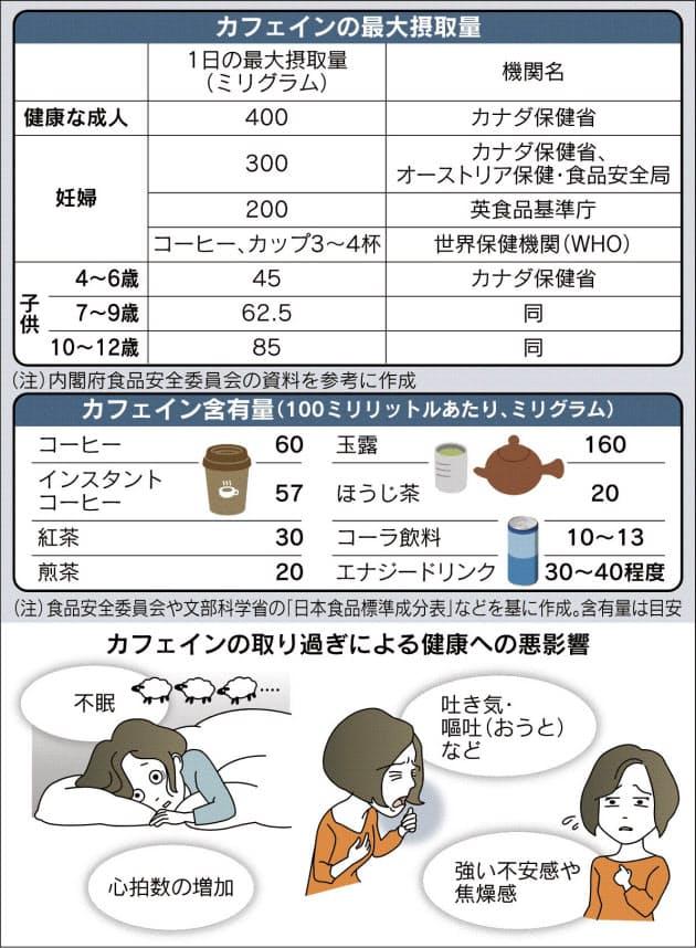 カフェ イン 中毒 症状