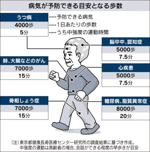 歩いて病気予防、目安は? やりすぎると免疫力低下|ヘルスUP ...