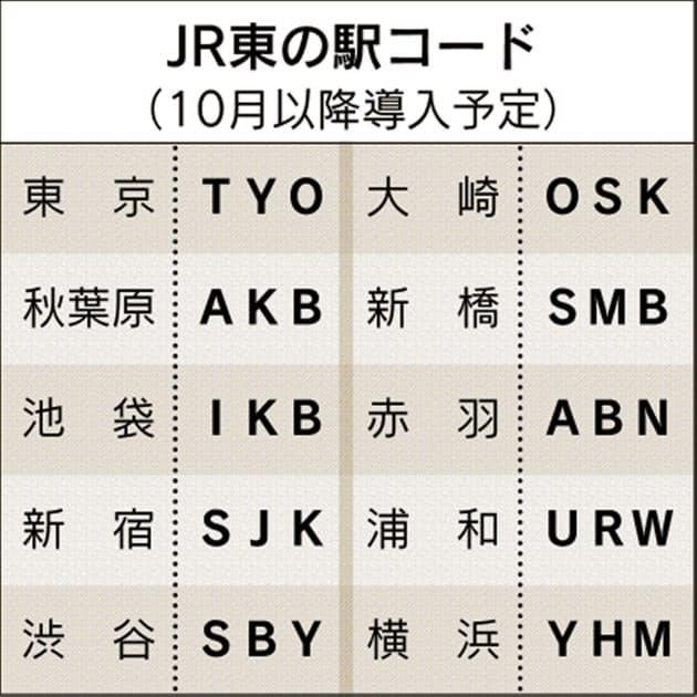 秋葉原はAKB、赤羽は… 駅ナンバリングの法則|エンタメ!|NIKKEI STYLE