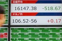 1万6100円台で取引を終えた日経平均株価(2日午後、東京都中央区)