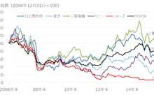 サブプライムローン問題表面化以降の主要電機メーカーの株価推移(2006年12月31日を100として株価を指数化) 出所:SPEEDAをもとにGFリサーチ作成