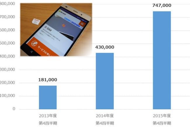 IIJの個人向け格安SIMサービスにおける回線数の推移