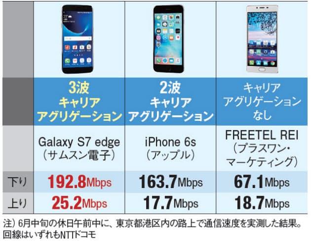 速度 スマホ 通信 【2021年6月】格安SIM人気12回線の通信速度を比較 速い/遅いMVNOは?