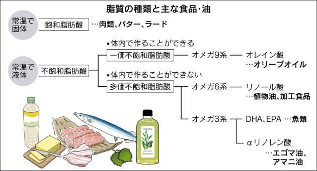「オメガ3系多価不飽和脂肪酸」の画像検索結果