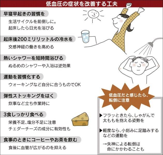 起立 性 低 血圧 治療