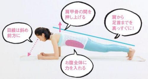体年齢が10歳若返る 20秒の体幹ゆる筋トレ|WOMAN SMART|NIKKEI STYLE