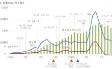 任天堂の売上高、営業利益、株主資本の推移 出所:SPEEDAをもとにGFリサーチ作成
