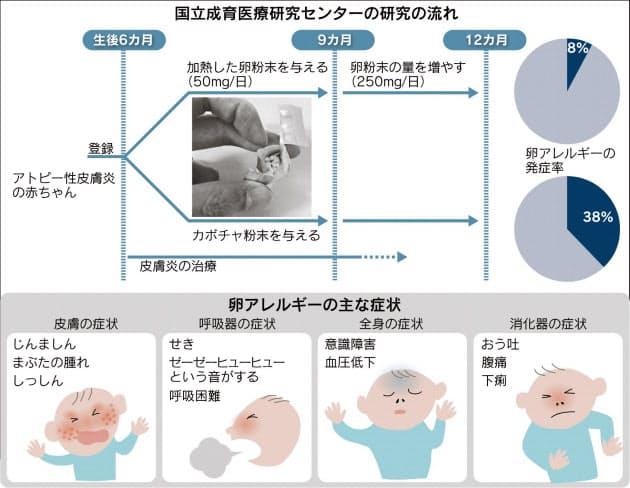 赤ちゃん 卵 アレルギー 症状