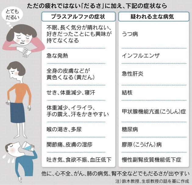 休んでもだるい 多い感染症 不眠はうつ病疑え ヘルスup Nikkei
