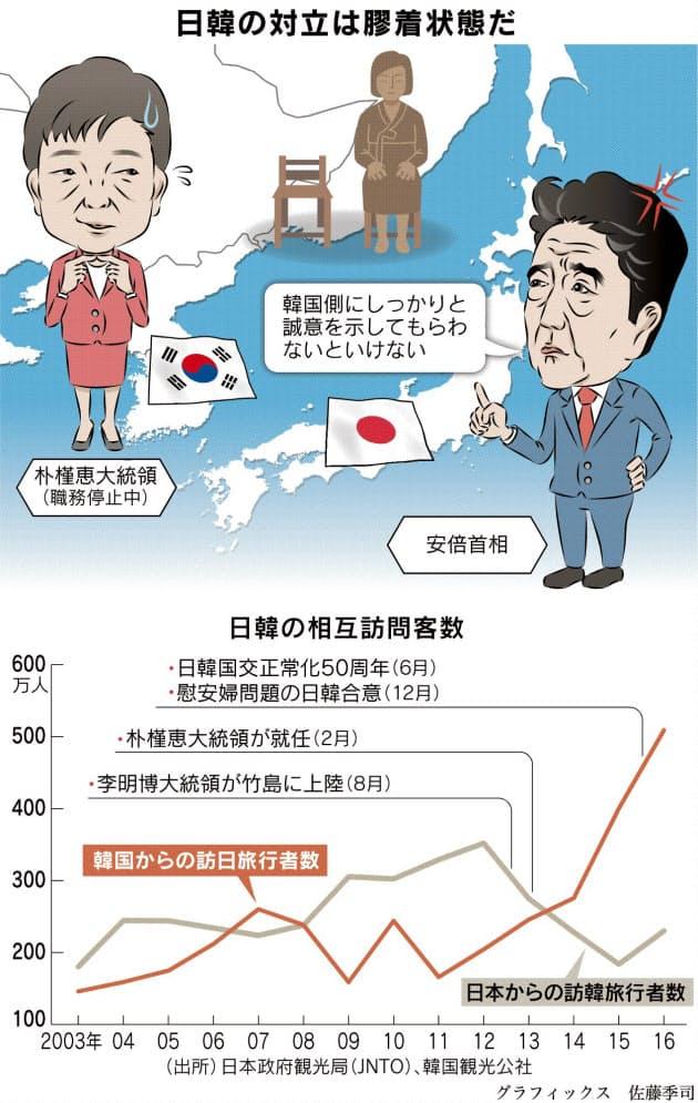 問題 やすく わかり 韓 日 日本と韓国の歴史と日韓問題15選~初心者にもわかりやすく解説