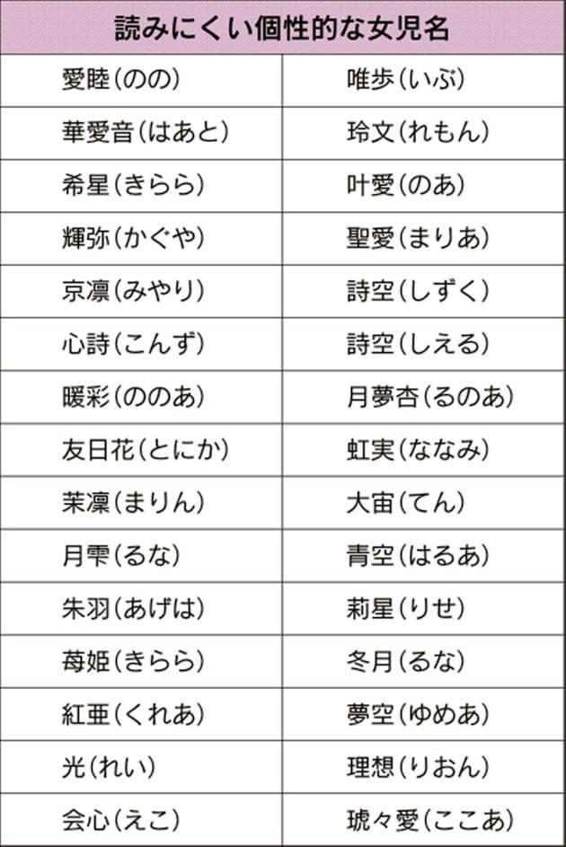 コロナ ちゃん キラキラ ネーム