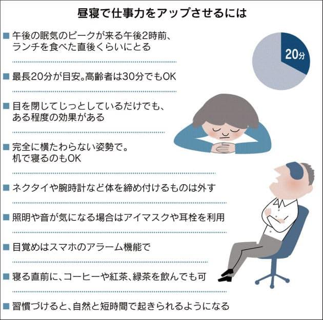 昼寝20分」 働き方改革 午後の仕事、効率アップ|出世ナビ|NIKKEI STYLE
