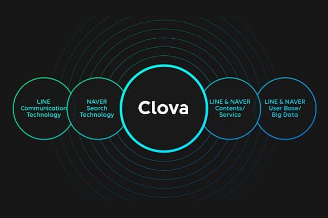 LINEは親会社の韓国NAVERと共同でクラウドAIプラットフォーム「Clova」を開発する