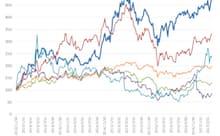 国内大手電機メーカーの株価とTOPIXの推移(2012年11月末=100とした指数) 出所:SPEEDAをもとにGFリサーチ作成