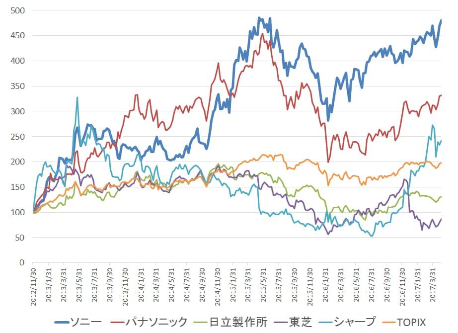 ソニー 株価 推移