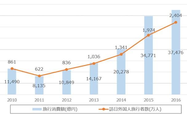 旅行消費額と訪日外国人観光者数の推移(※2)
