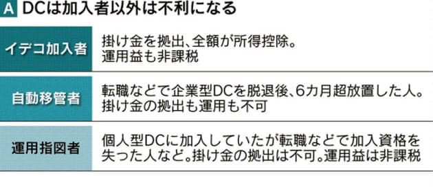 企業型dc 退職