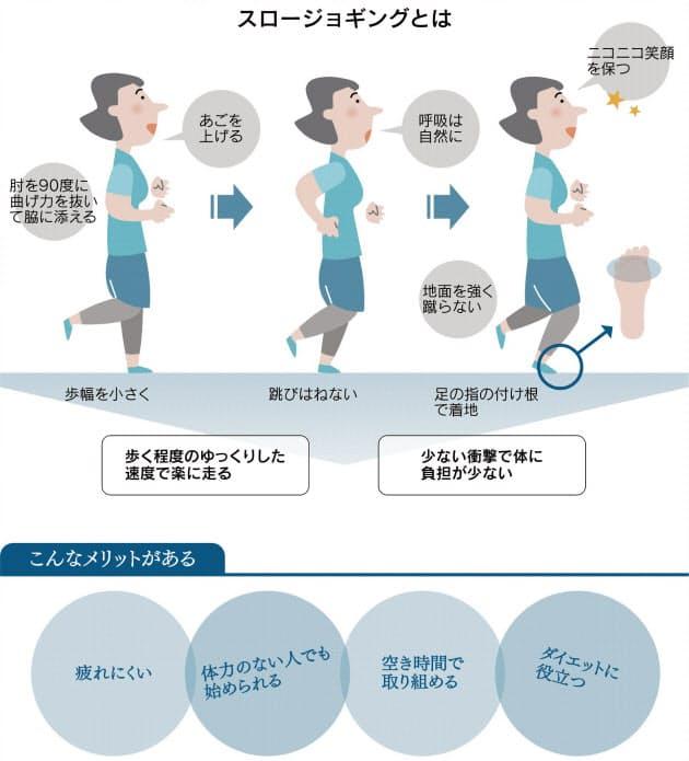 楽なのに脂肪が減る 初心者もできるスロージョギング ヘルスup