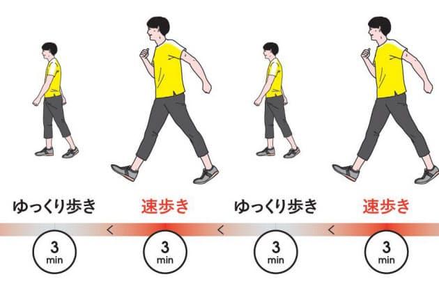 筋肉の衰え」阻止する歩行術 インターバル速歩とは|NIKKEI STYLE