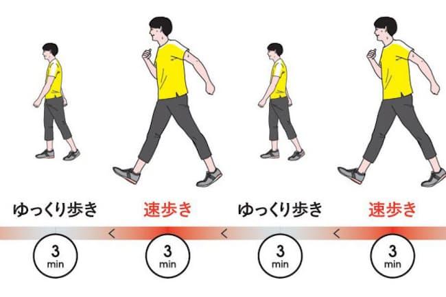 「速歩き」「ゆっくり歩き」を交互に繰り返す。それが「インターバル速歩」だ。3分の速歩き+3分のゆっくり歩きを1セットとし、1日5セット行うといい(イラスト 二階堂ちはる)