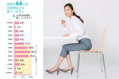 アンケートは2017年8月に日経WOMAN公式サイトで実施。616人(平均年齢39.5歳)から回答を得た。そのうち、本質問の有効回答582人について集計。(写真:鈴木宏)