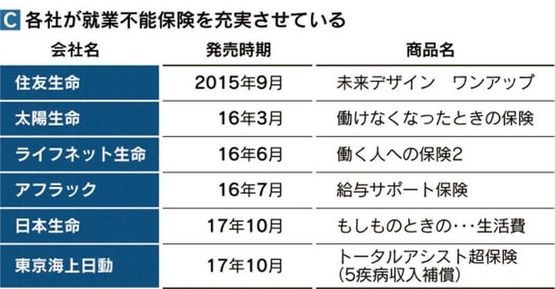 不能 日本 生命 就業